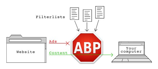 Adblock Plus how it works