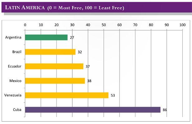 Latin-America-Freedom-Internet