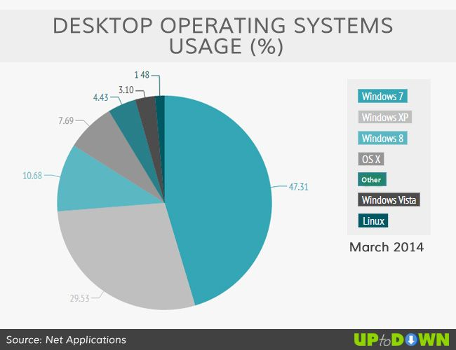 operating systems usage