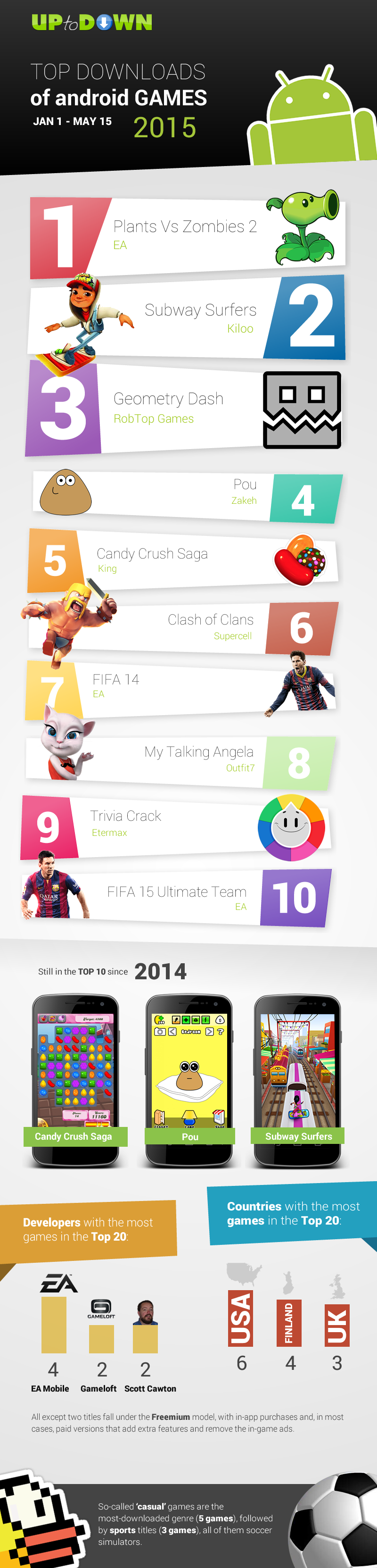most downloaded games Android 2015