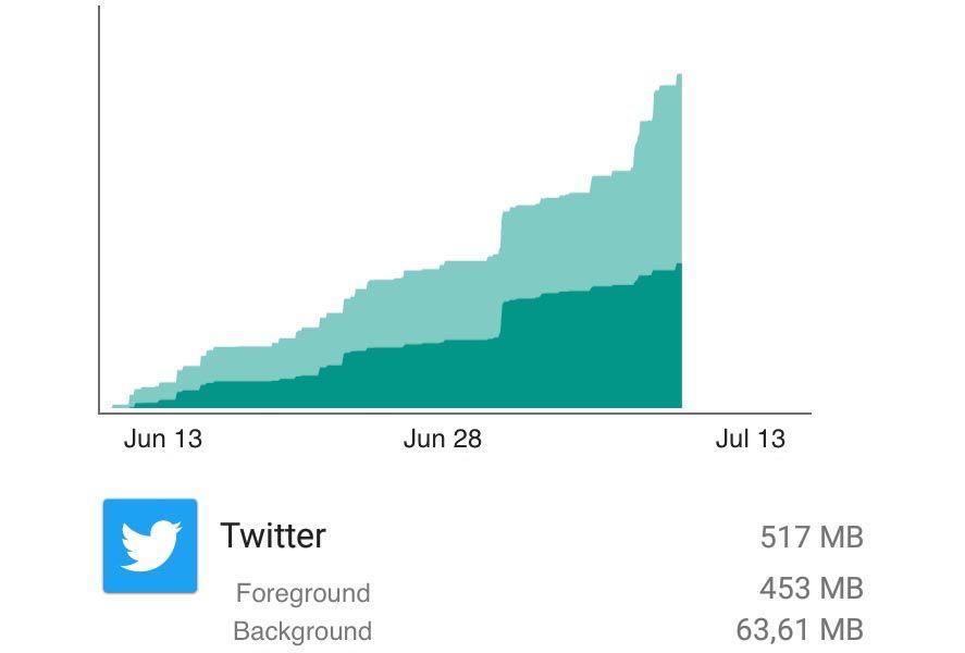 twitter-consumo-segundo-plano
