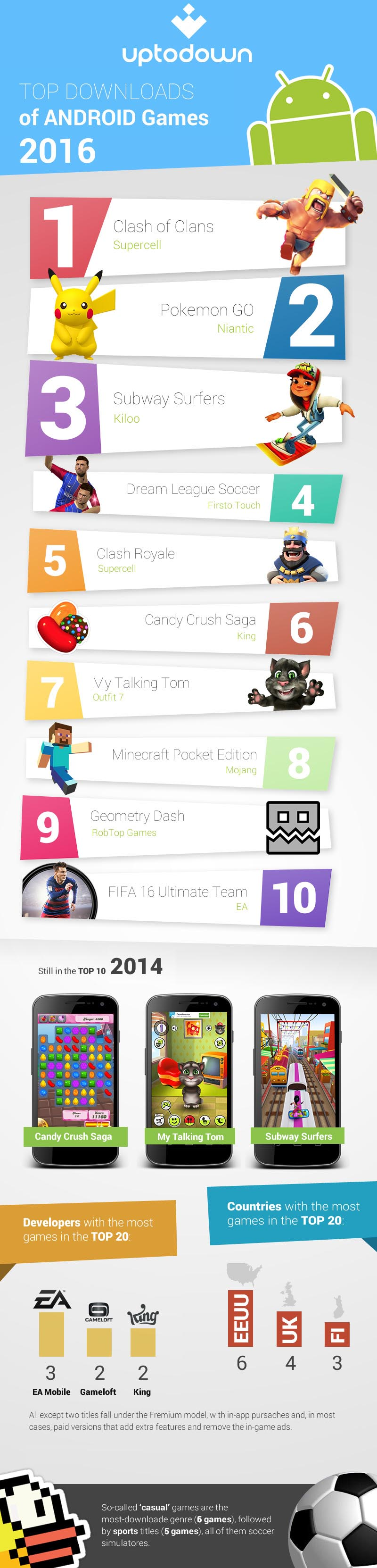 top android games 2016 Uptodown's top game downloads of 2016