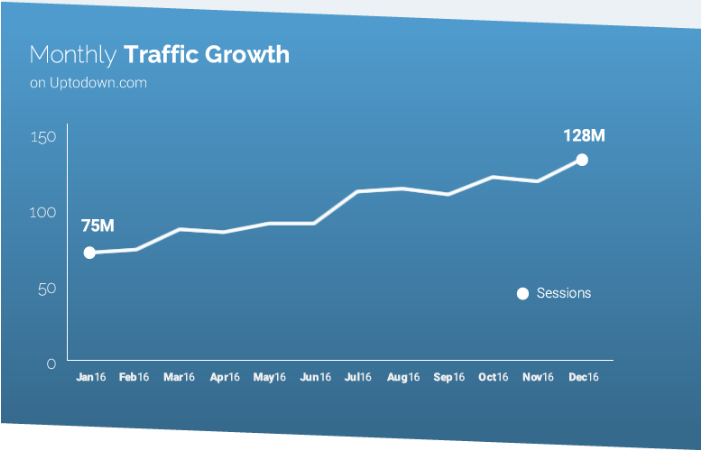 monthly sessions uptodown android Uptodown in numbers: Off-Google Play trends