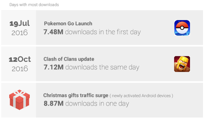 uptodown android market trends 1 Uptodown in numbers: Off-Google Play trends