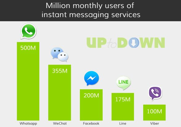 WhatsApp wins on users, LINE on revenues, and Facebook on growth ...