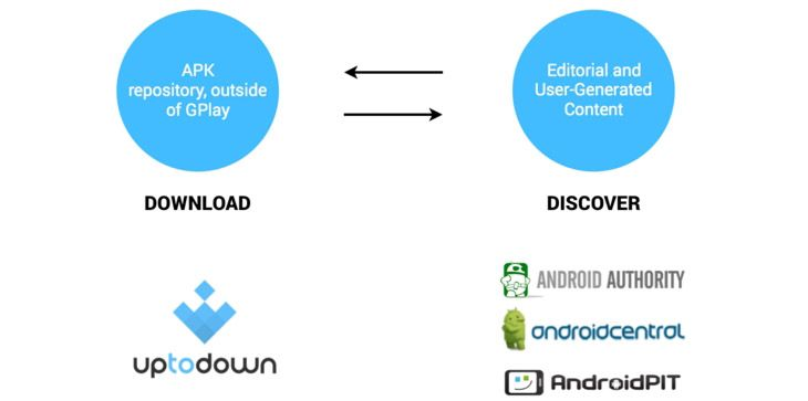 Uptodown: the Leading Distributor of Android Apps for the