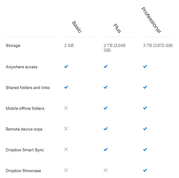 Screen Shot 08 15 19 at 01.54 PM Comparison: Cloud storage services (2019)