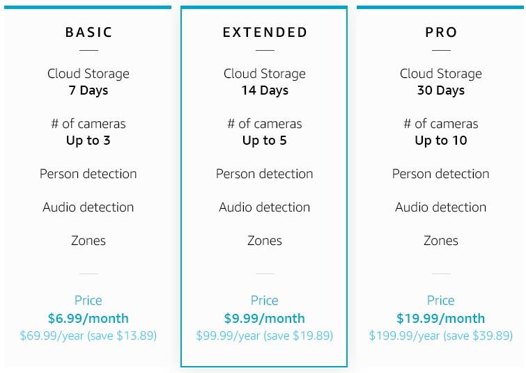 Amazon Cloud Plans