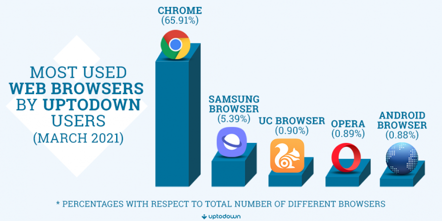 Most used browsers android 2021 Android in 2021: most used versions, manufacturers, and browsers